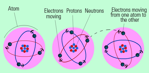 atoms-and-electric-energy
